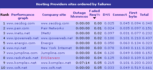 Top Performing Hosting Company Sites