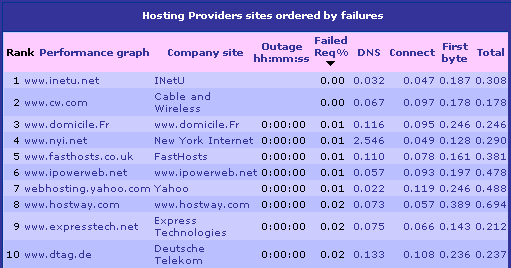 hosting_prov_nov2003.png