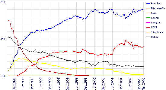 Graph of market share for top servers across all domains, August 1995 - March 2003