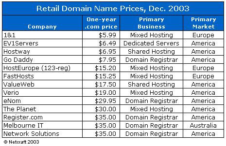 Domain Name Pricing by Major Providers, Dec. 2003