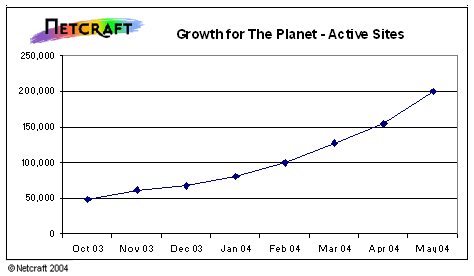The Planet growth, in active sites