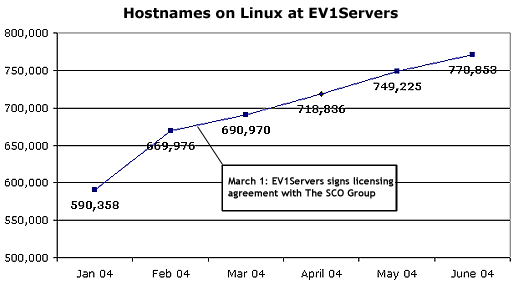 Linux-based Hostnames at EV1Servers