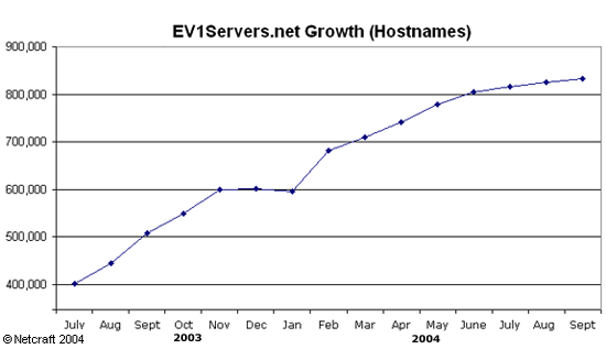 EV1Servers Hostname Growth