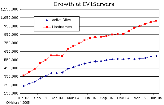 Growth at EV1Servers
