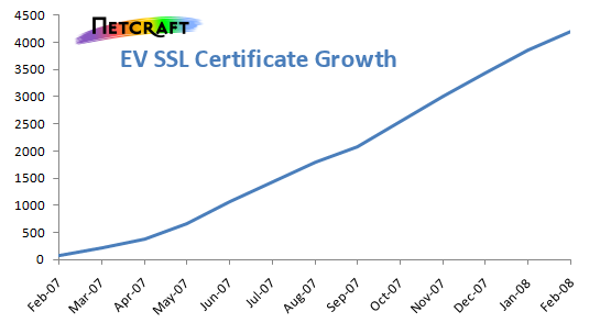 ev-ssl-growth.png