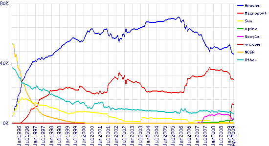 Graph of market share for top servers across all domains, August 1995 - April 2009