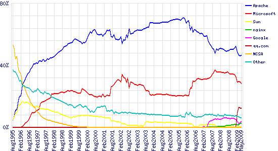 Graph of market share for top servers across all domains, August 1995 - May 2009