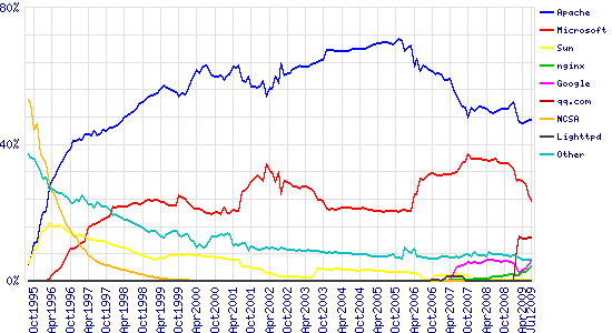 Graph of market share for top servers across all domains, August 1995 - July 2009