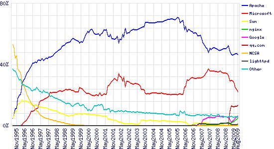 Graph of market share for top servers across all domains, August 1995 - August 2009