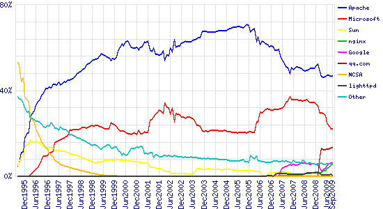 Graph of market share for top servers across all domains, August 1995 - September 2009