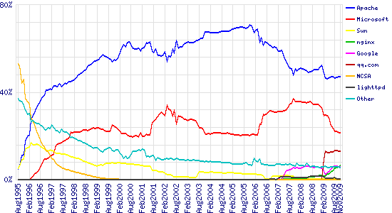 Graph of market share for top servers across all domains, August 1995 - November 2009