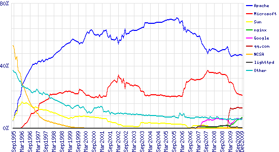 Graph of market share for top servers across all domains, August 1995 - December 2009