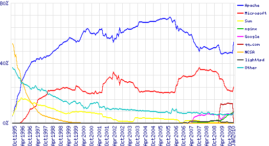 Graph of market share for top servers across all domains, August 1995 - January 2010