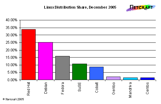 linux_distribution_011205.PNG