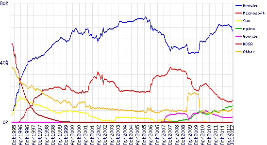 Graph of market share for top servers across all domains, August 1995 - July 2012