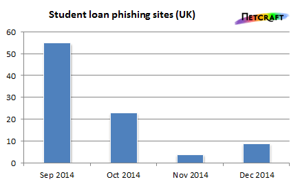 student-loan-phishing
