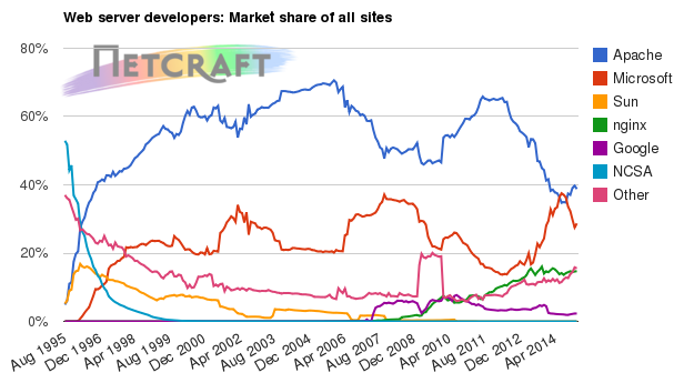 Web server market share