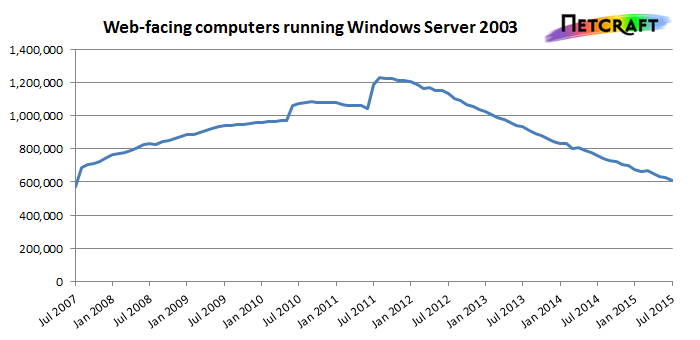 The number of web-facing computers running Windows Server 2003 has been on a gradual decline since its peak usage in 2011, but many servers are still using it. Mainstream support for Windows Server 2003 ended in July 2010.