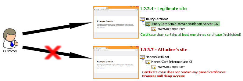 HPKP can prevent a customer from accessing a spoof website even if it uses a fraudulently-issued (but otherwise valid) certificate. Both sites use certificates issued by trusted CAs, but only the legitimate site's certificate chain contains a certificate that is expected by the client browser.