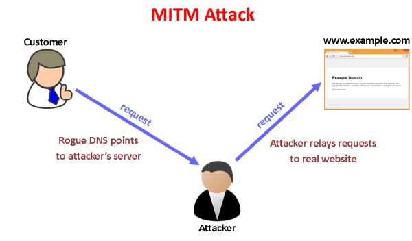 A man-in-the-middle attack like this is generally not possible if the customer uses HTTPS.
