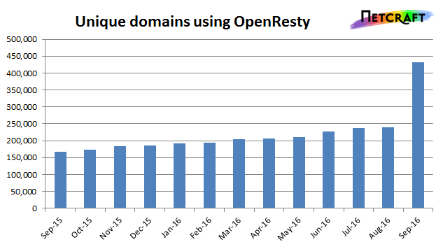 Although most OpenResty sites reside under the tumblr.com domain, the number of unique domains using OpenResty also increased noticeably this month.