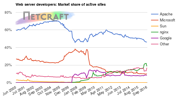 Web server market share for active sites
