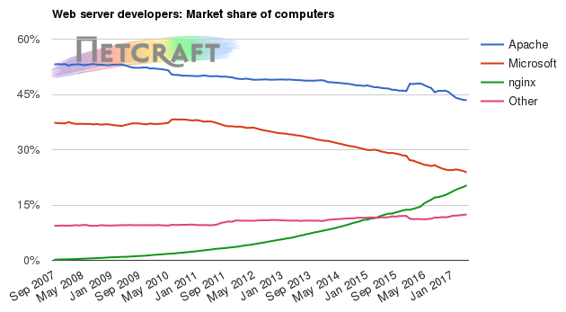 Web server market share for computers