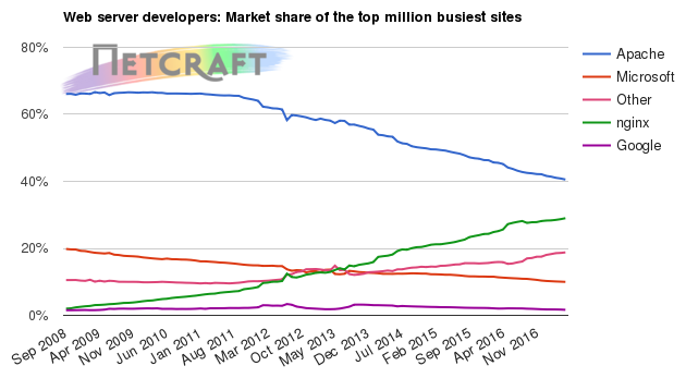 Web server market share for top million busiest sites