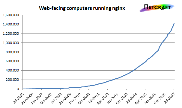 Originally developed to solve the C10k problem, nginx has seen phenomenal growth in web-facing computers.