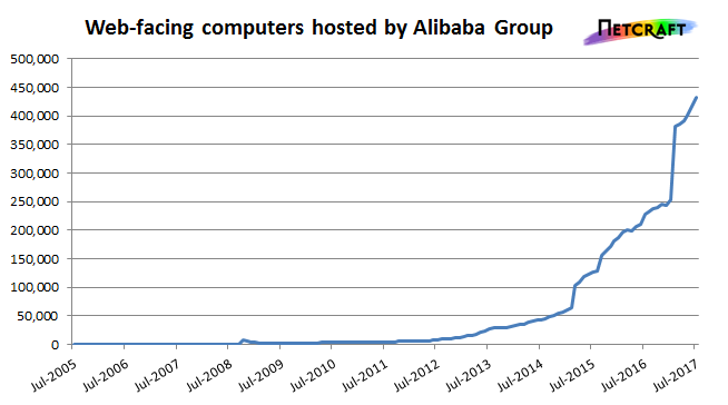 Alibaba has shown tremendous growth in 2017.