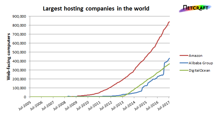 top-three-hosting-companies
