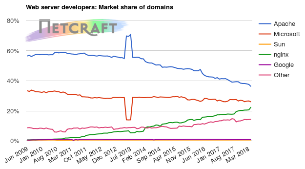 Web server market share for domains