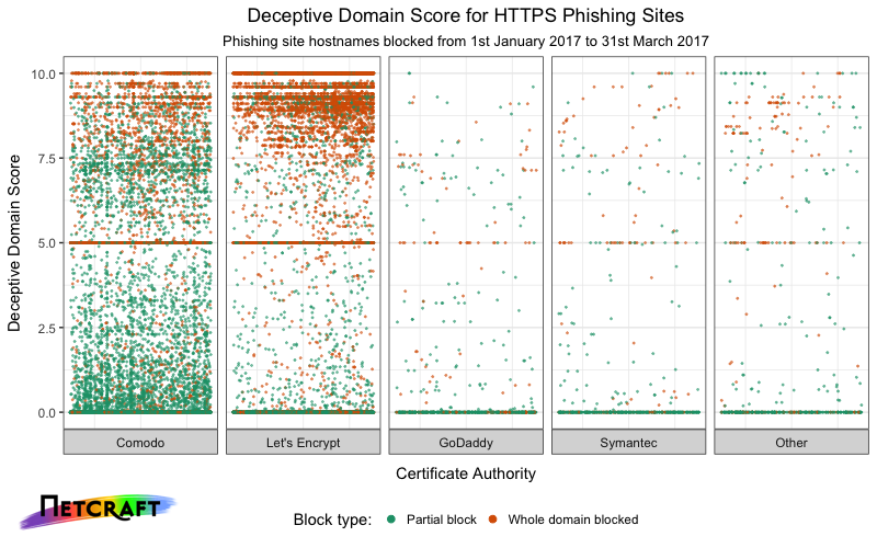 Distribution of Deceptive Domain Score across blocked phishing sites with valid TLS certificates