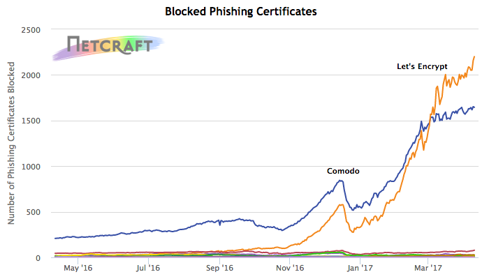 Certificates issued by publicly-trusted CAs that have been used on phishing sites
