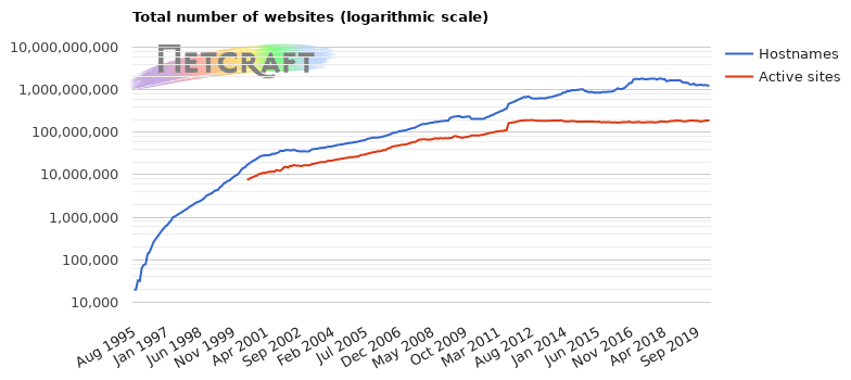 Total number of websites