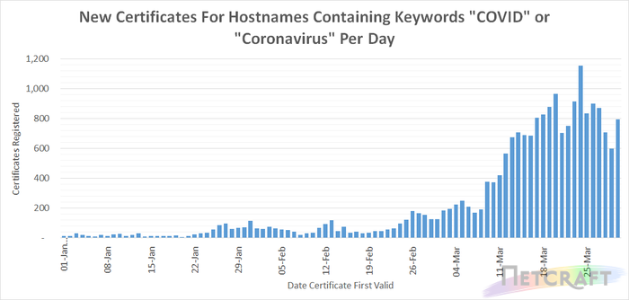 New Certificates For Hostnames Containing Keywords 'COVID' or 'Coronavirus' Per Day