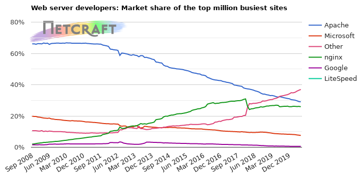 Web server market share for the millions of most visited websites