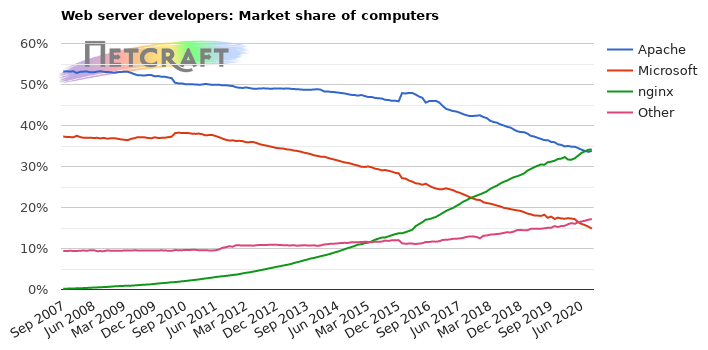 Market share of web servers for computers
