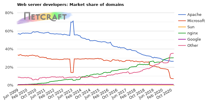 Market share of web servers for domains