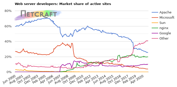 Market share of web servers for active websites