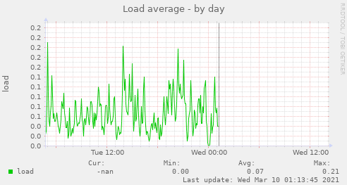 Load monitoring graph.