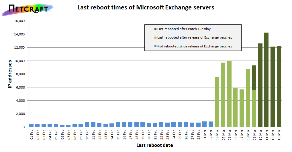 Graph showing last reboot dates of Outlook Web Access servers
