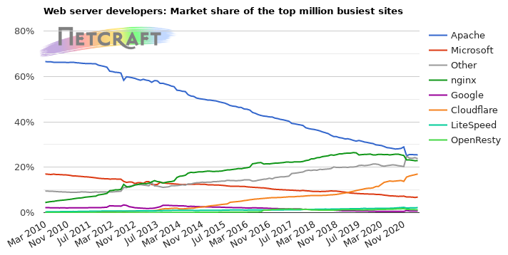Web server market share for millions of busiest sites