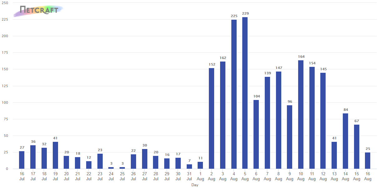 Graph showing the number of FluBot lure sites detected each day